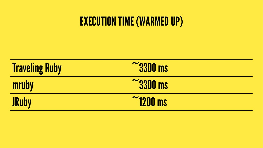 EXECUTION TIME (WARMED UP) Traveling Ruby ~3300...