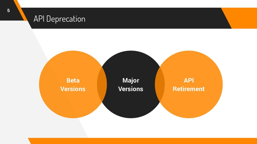 API Deprecation 5 Major Versions Beta Versions ...