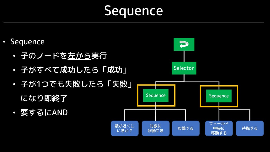 Sequence Selector Sequence 敵が近くに いるか? Sequence ...