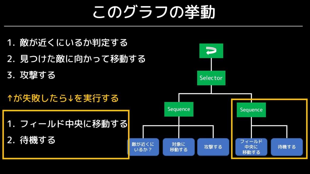 このグラフの挙動 Selector Sequence 敵が近くに いるか? Sequence ...