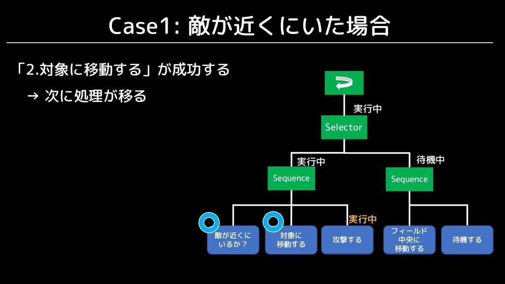 Case1: 敵が近くにいた場合 Selector Sequence 敵が近くに いるか? S...