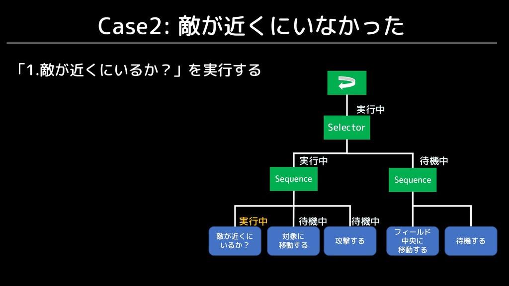 Case2: 敵が近くにいなかった Selector Sequence 敵が近くに いるか? ...
