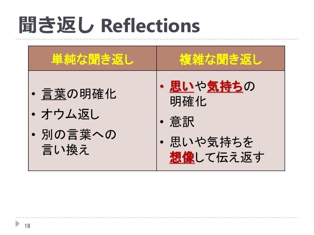 聞き返し Reflections 単純な聞き返し 複雑な聞き返し • 言葉の明確化 • オウム...