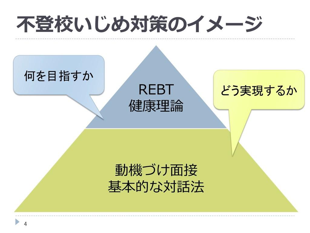 不登校いじめ対策のイメージ 4 動機づけ面接 基本的な対話法 REBT 健康理論 何を目指すか...