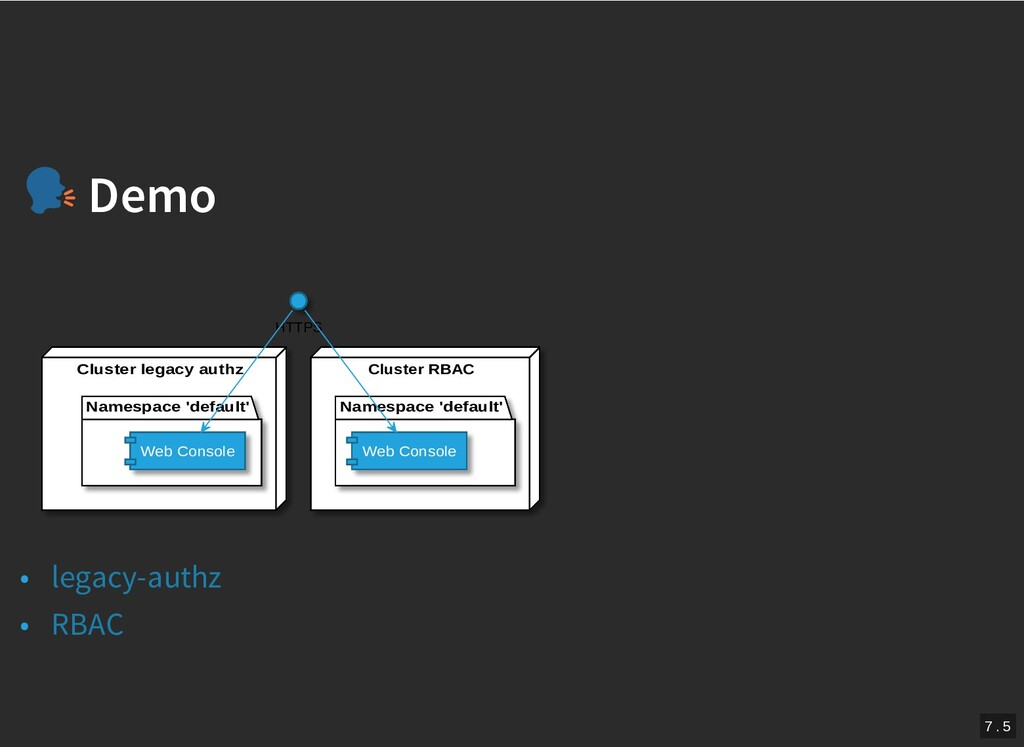 / Demo Demo Cluster legacy authz Namespace 'def...