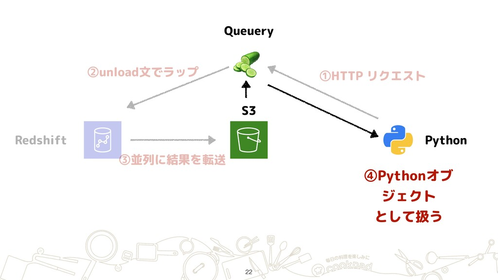Redshift S3 Python  Queuery ①HTTP リクエスト ②unload...