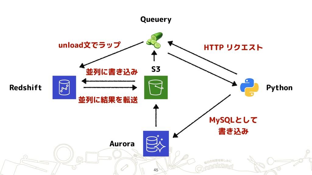 Redshift S3 Python  Queuery HTTP リクエスト unload文で...
