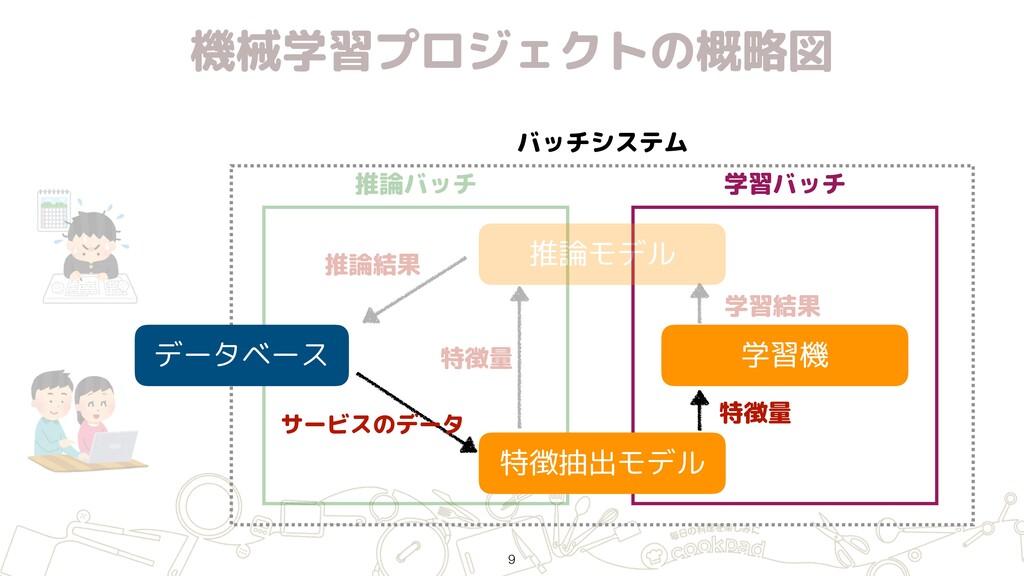 機械学習プロジェクトの概略図 バッチシステム 推論バッチ 学習バッチ データベース 特徴抽出モ...