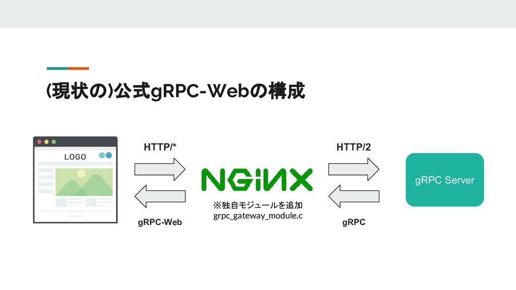 (現状の)公式gRPC-Webの構成 gRPC Server HTTP/* HTTP/2 gR...