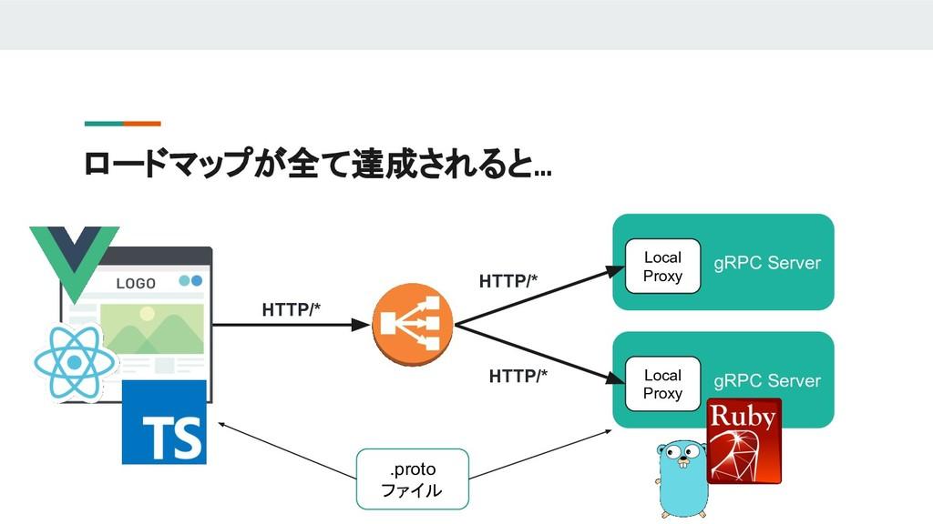 ロードマップが全て達成されると… .proto ファイル gRPC Server Local ...