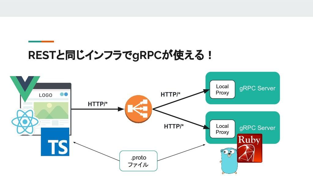 RESTと同じインフラでgRPCが使える! .proto ファイル gRPC Server L...