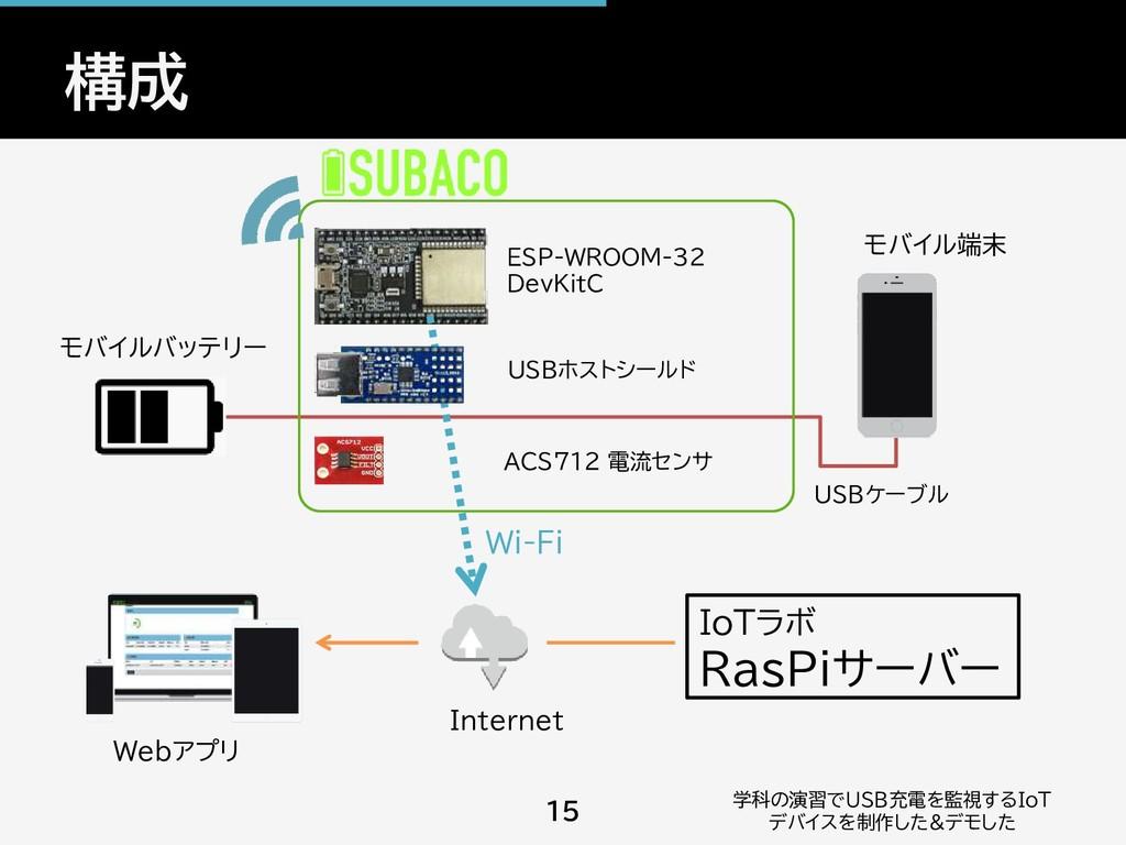構成 学科の演習でUSB充電を監視するIoT デバイスを制作した&デモした 15 Webアプリ...