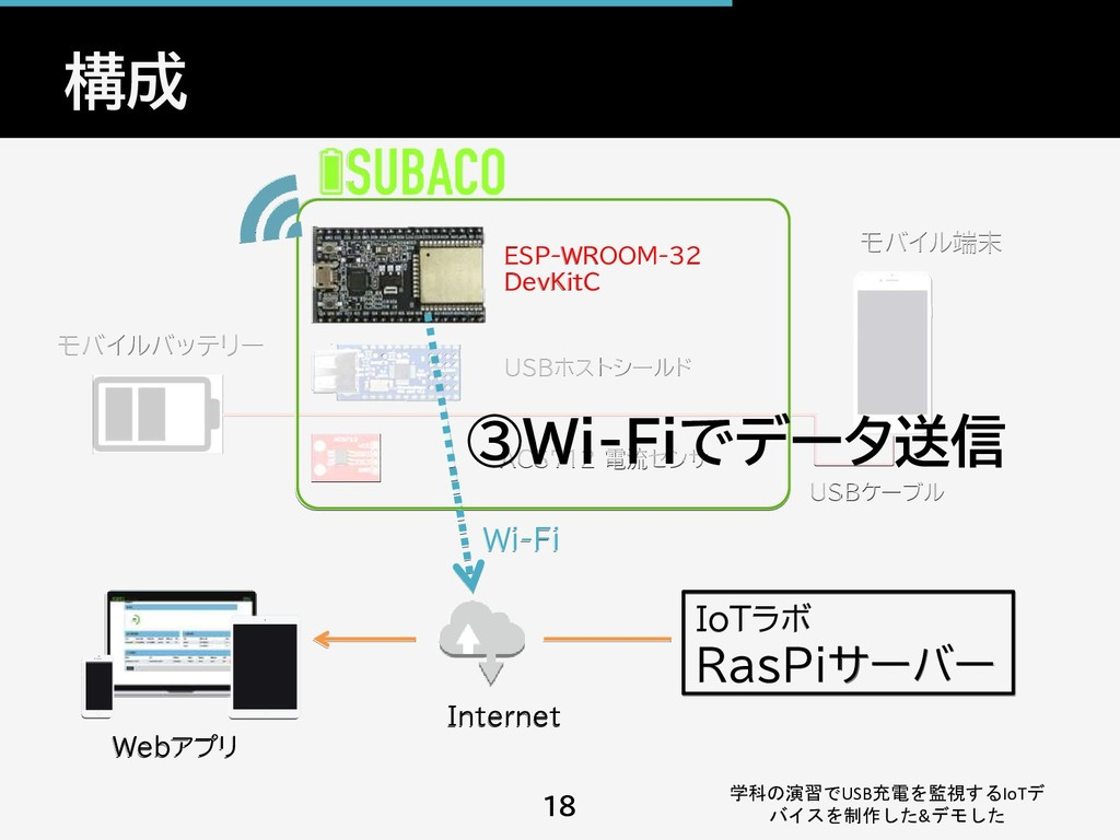 構成 学科の演習でUSB充電を監視するIoTデ バイスを制作した&デモした 18 Webアプリ...