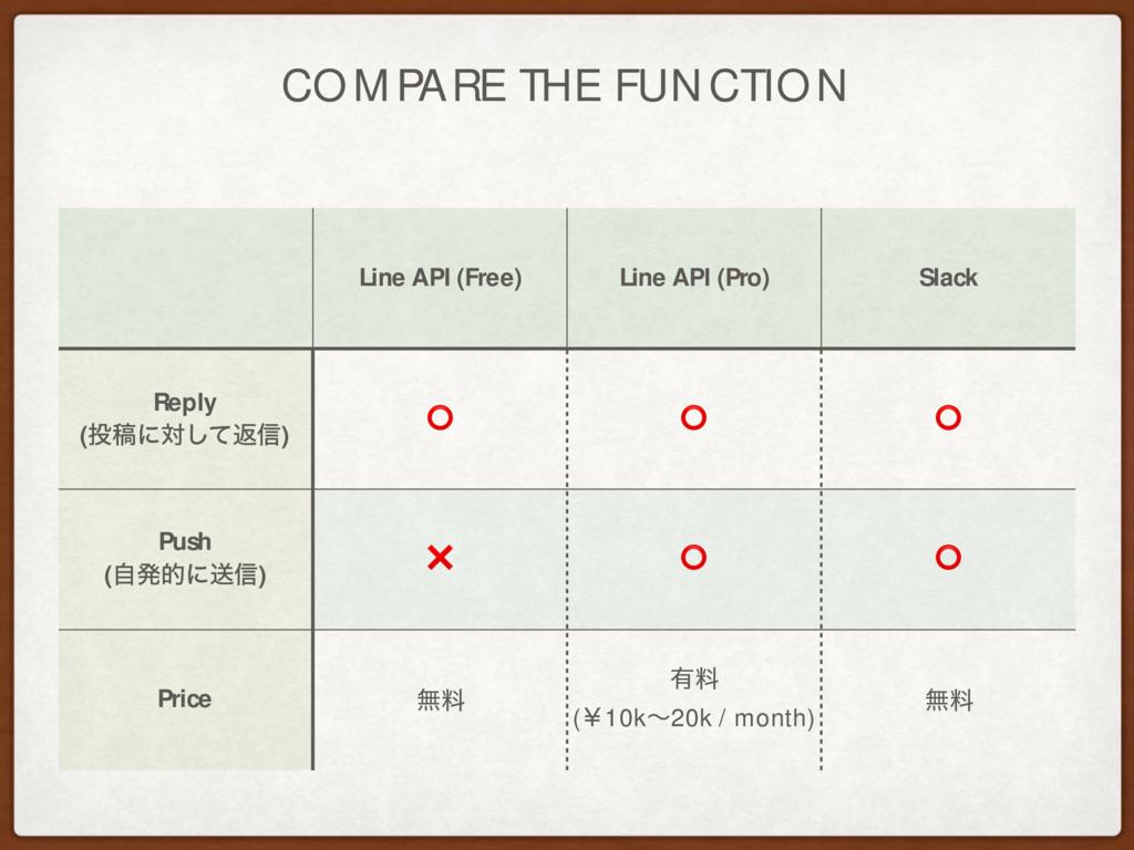 COMPARE THE FUNCTION Line API (Free) Line API (...
