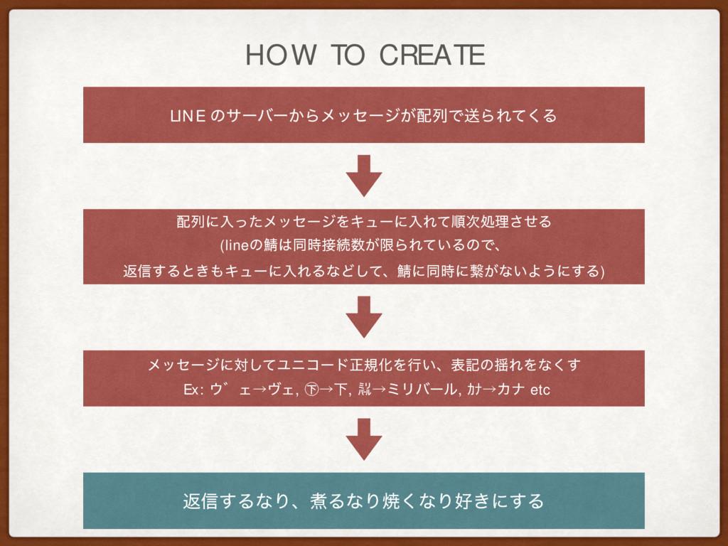 HOW TO CREATE LINE ͷαʔόʔ͔Βϝοηʔδ͕ྻͰૹΒΕͯ͘Δ ϝοηʔδ...
