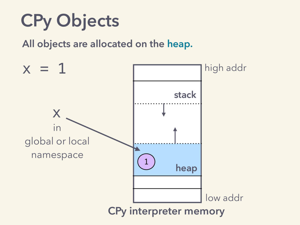 CPy Objects All objects are allocated on the he...