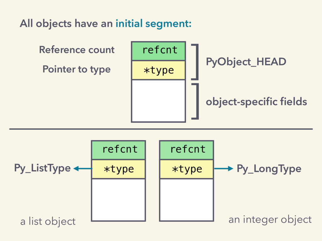 All objects have an initial segment: PyObject_H...