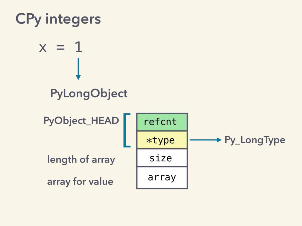 x = 1 PyLongObject PyObject_HEAD refcnt *type s...