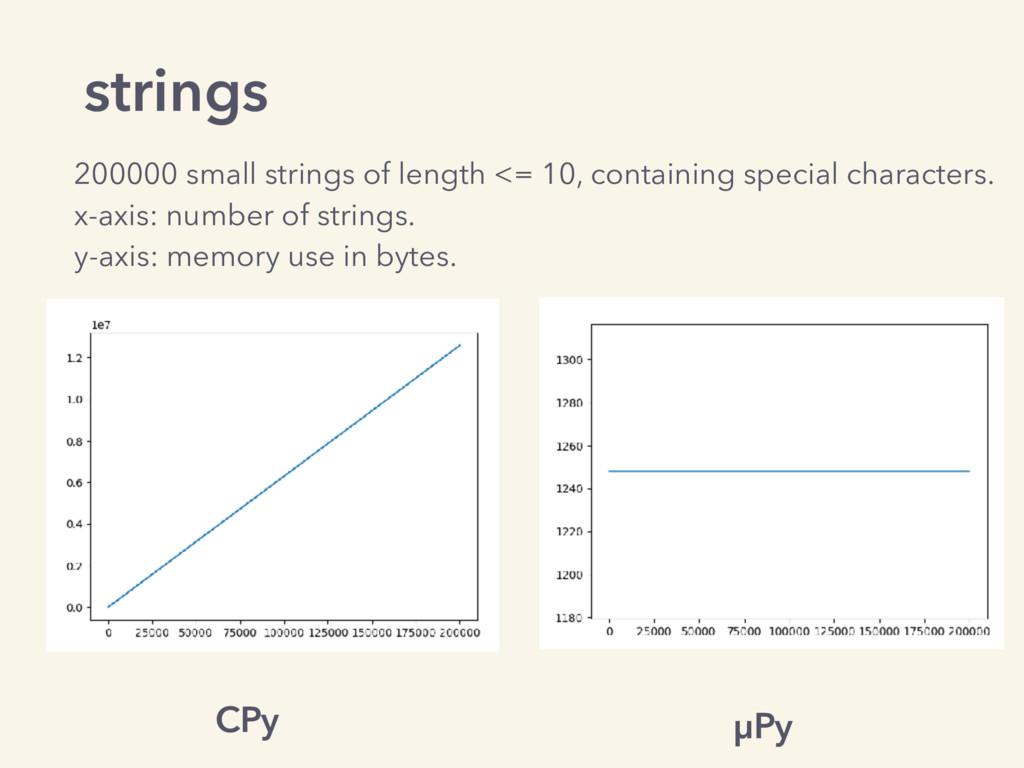 strings CPy µPy 200000 small strings of length ...