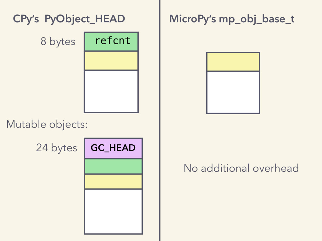 No additional overhead refcnt Mutable objects: ...