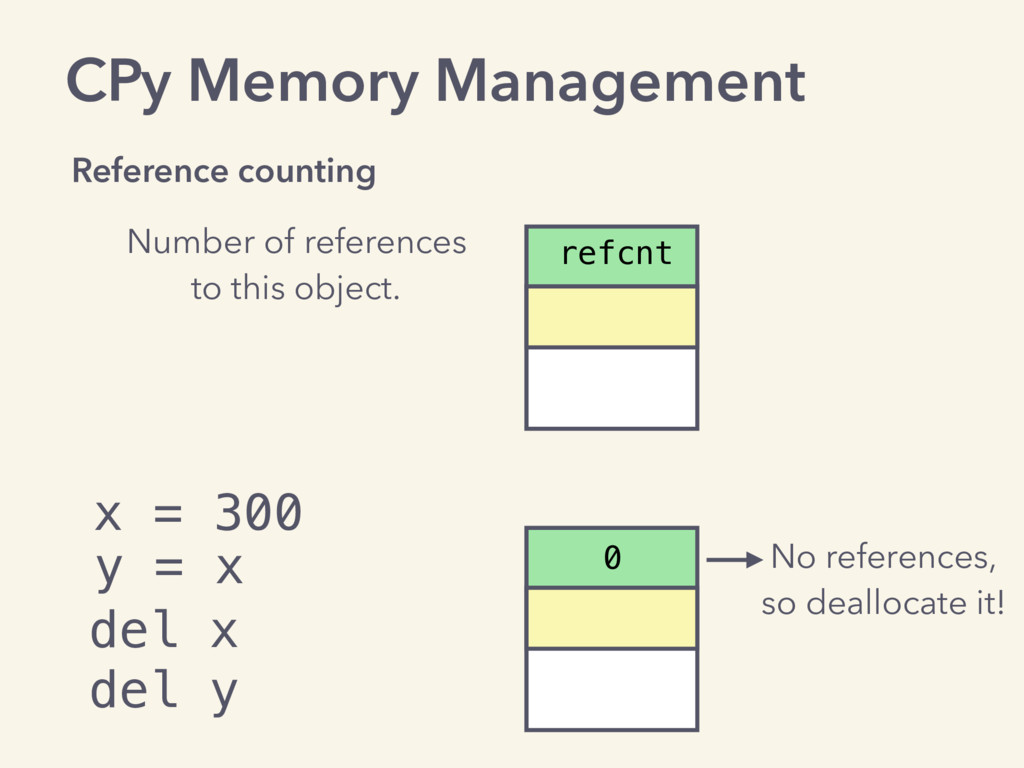 CPy Memory Management Reference counting Number...