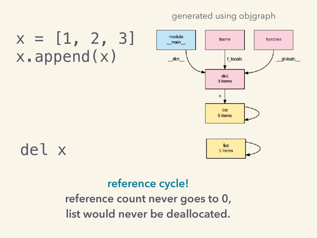 x = [1, 2, 3] x.append(x) reference cycle! refe...