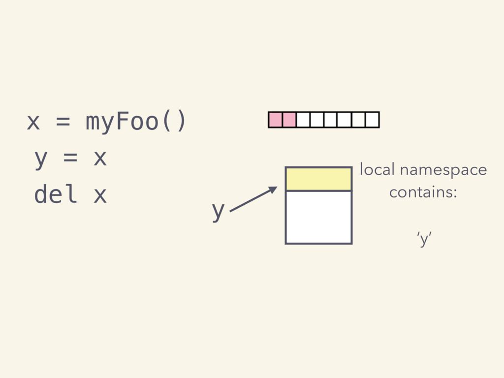 local namespace contains: x = myFoo() y y = x d...