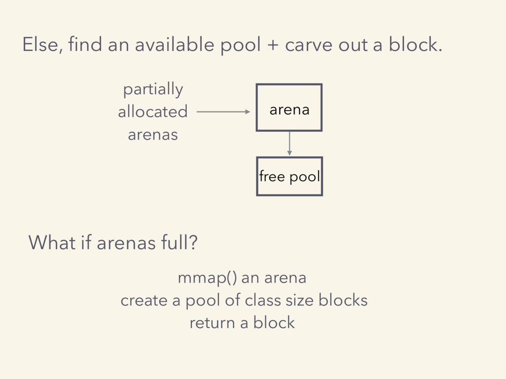 Else, find an available pool + carve out a block...