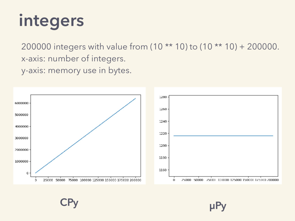 integers CPy µPy 200000 integers with value fro...