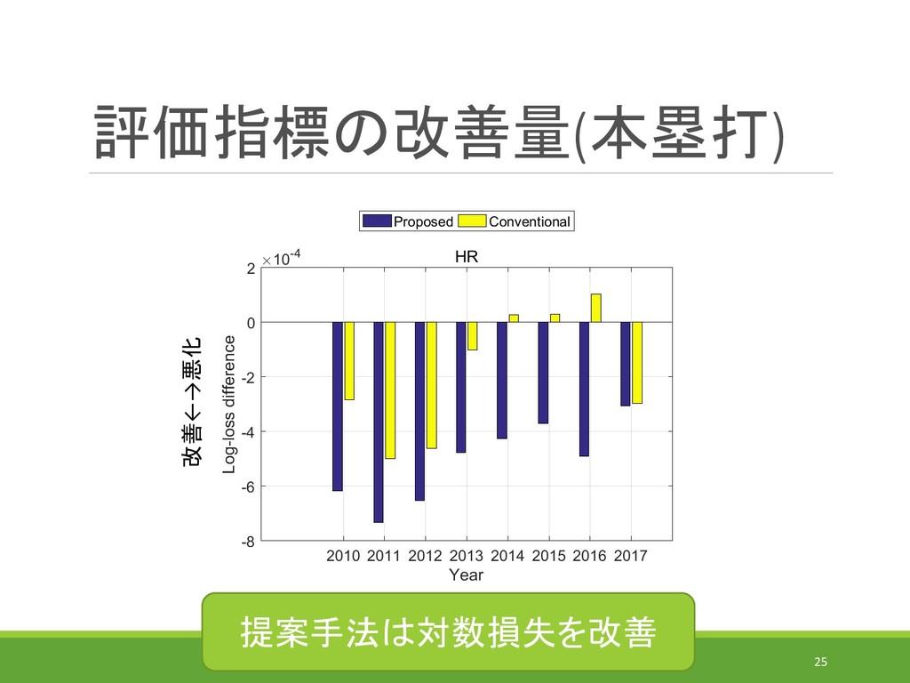 評価指標の改善量(本塁打) IEICE-MSS(2019/7/31)@MORIOKA 25 改...