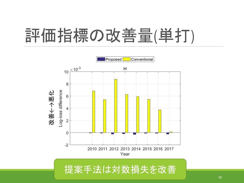 評価指標の改善量(単打) IEICE-MSS(2019/7/31)@MORIOKA 26 改善...