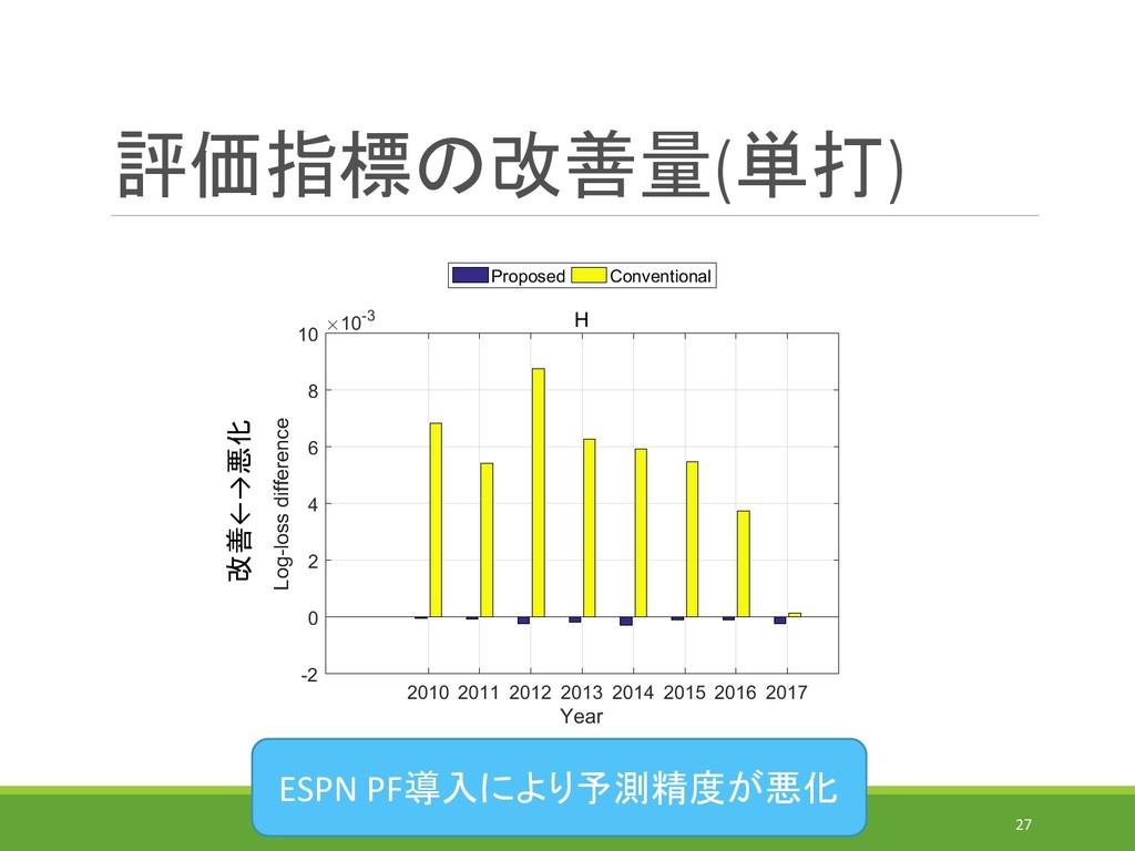評価指標の改善量(単打) IEICE-MSS(2019/7/31)@MORIOKA 27 改善...