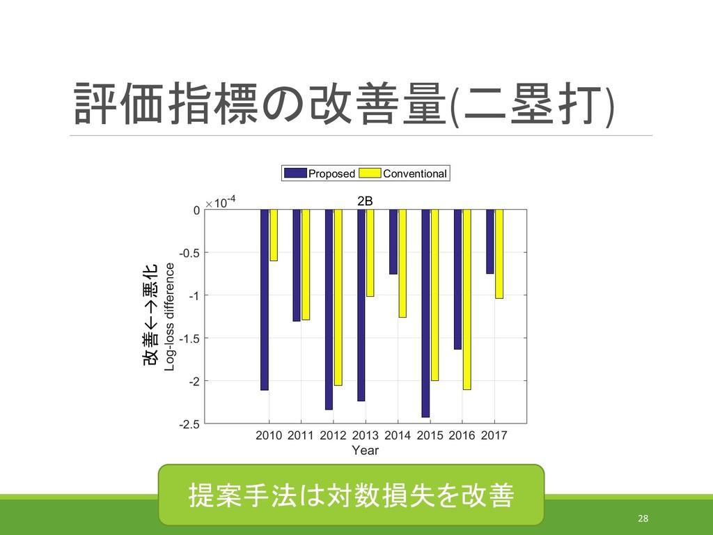 評価指標の改善量(二塁打) IEICE-MSS(2019/7/31)@MORIOKA 28 改...