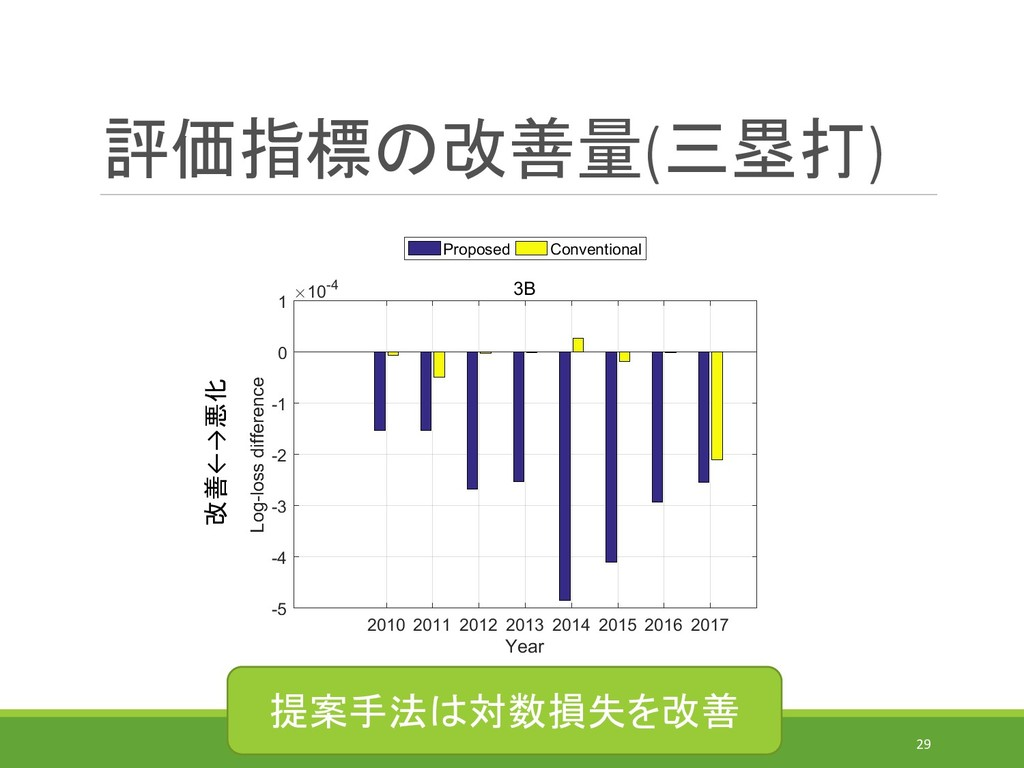評価指標の改善量(三塁打) IEICE-MSS(2019/7/31)@MORIOKA 29 改...