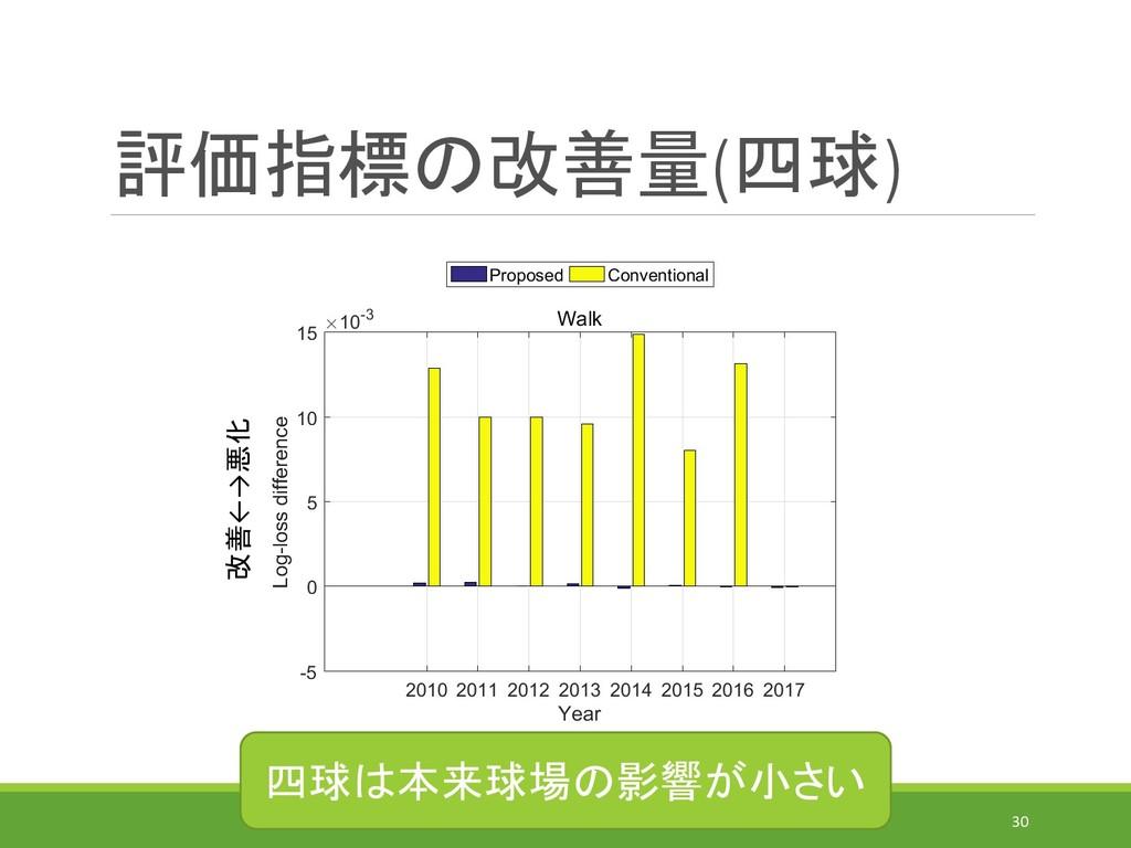 評価指標の改善量(四球) IEICE-MSS(2019/7/31)@MORIOKA 30 改善...