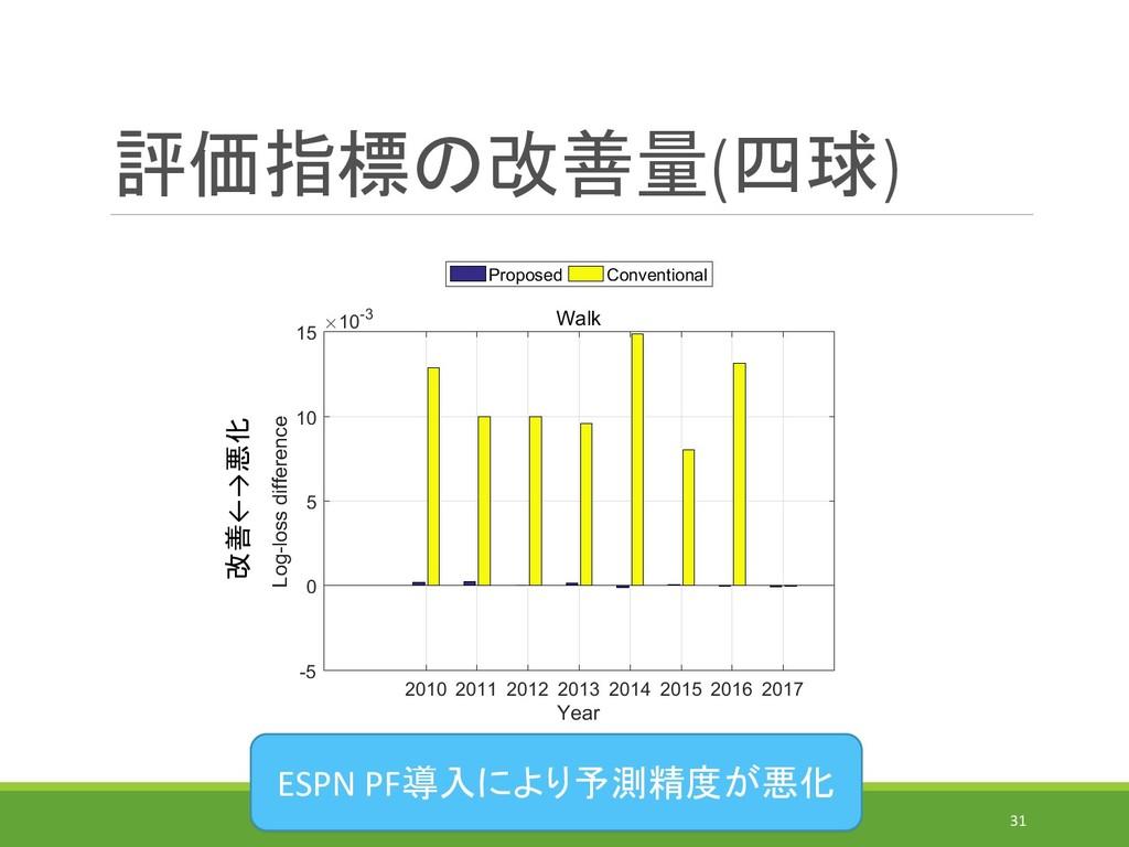 評価指標の改善量(四球) IEICE-MSS(2019/7/31)@MORIOKA 31 改善...