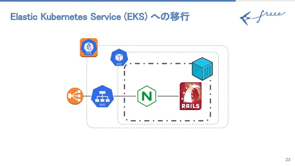 Elastic Kubernetes Service (EKS) への移行 23