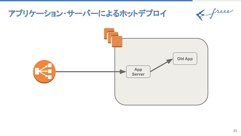アプリケーション・サーバーによるホットデプロイ 31 App Server Old App