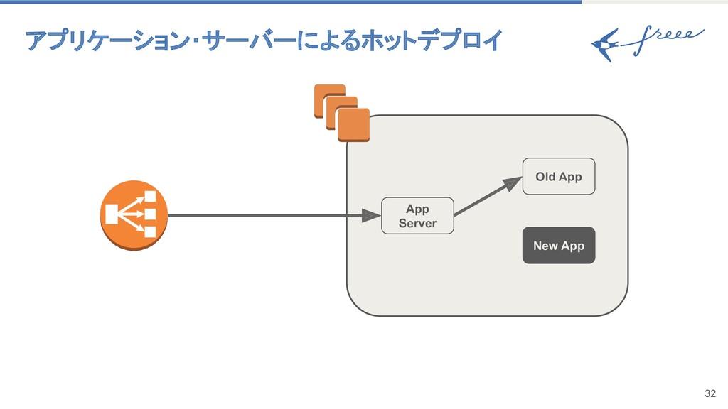 アプリケーション・サーバーによるホットデプロイ 32 App Server Old App ...