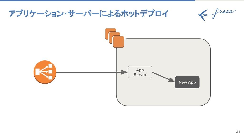 アプリケーション・サーバーによるホットデプロイ 34 App Server New App
