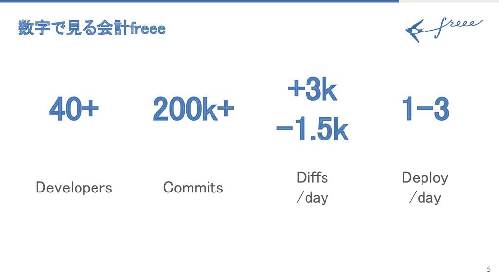 数字で見る会計freee 5 40+ 200k+ 1-3 +3k -1.5k De...