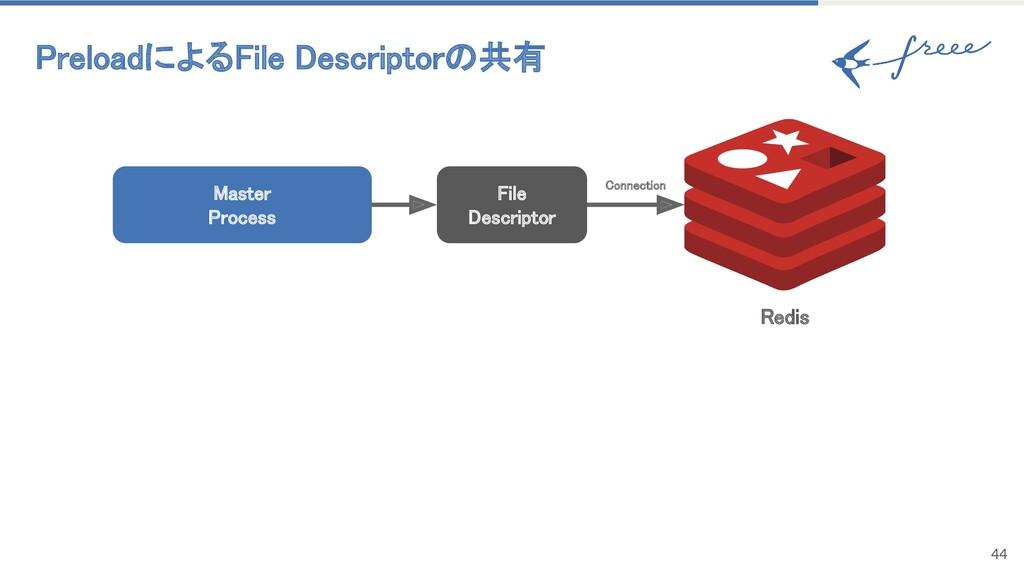 PreloadによるFile Descriptorの共有 44 Master Proces...