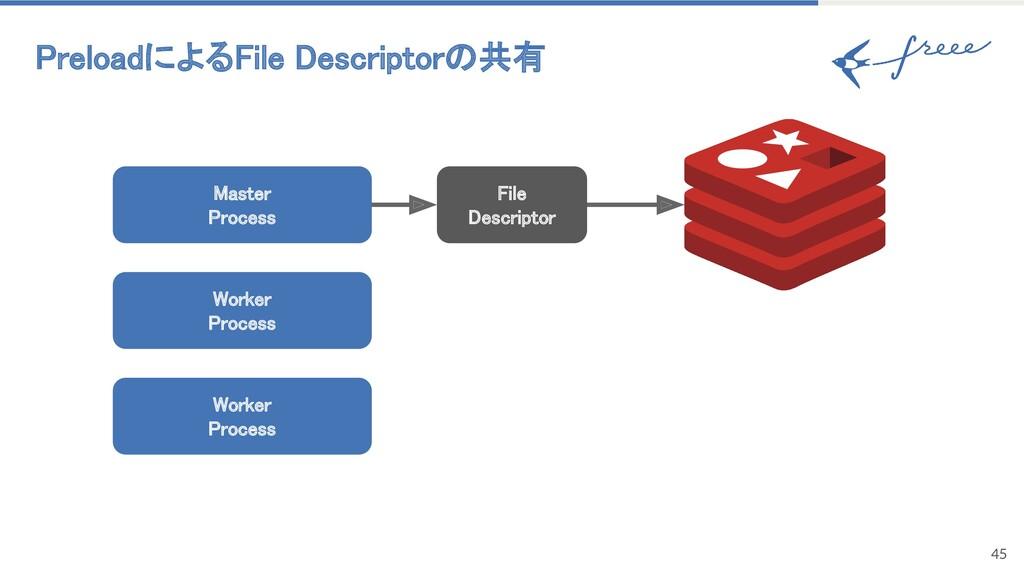 PreloadによるFile Descriptorの共有 45 Master Proces...