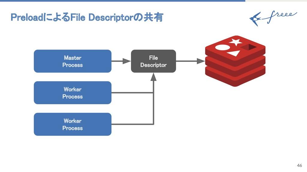 PreloadによるFile Descriptorの共有 46 Master Proces...