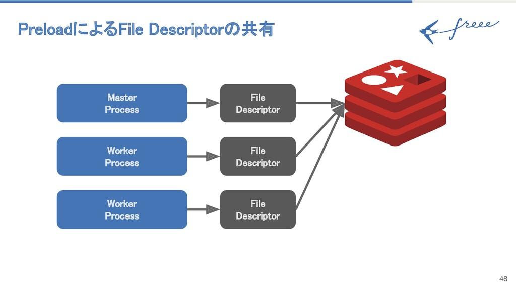 PreloadによるFile Descriptorの共有 48 Master Proces...