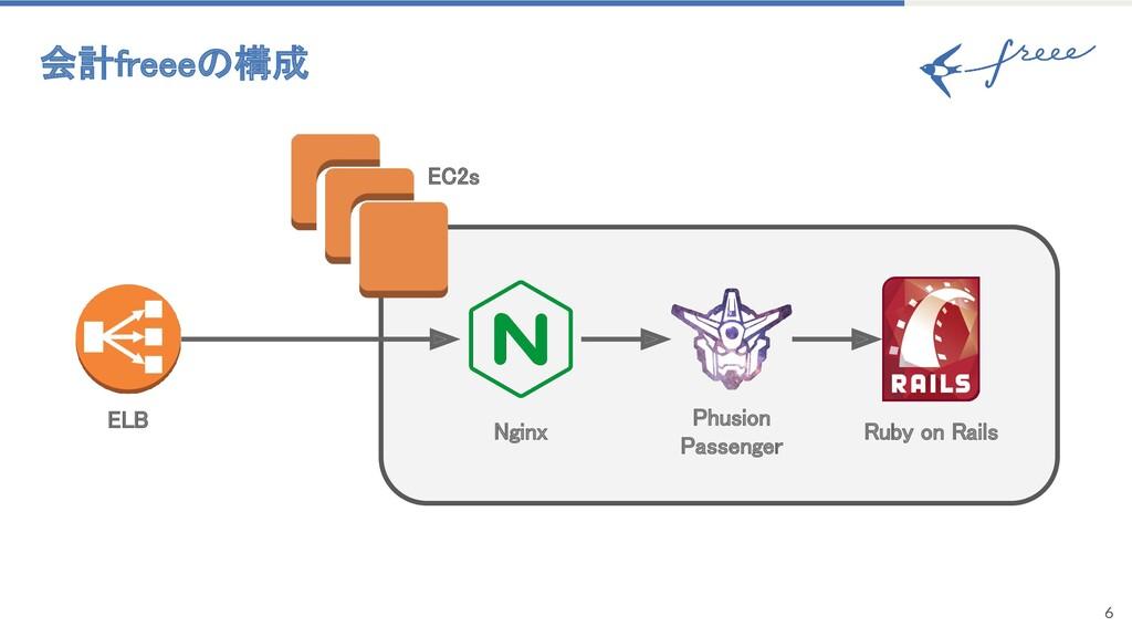 6 会計freeeの構成 Nginx Phusion Passenger Ruby o...
