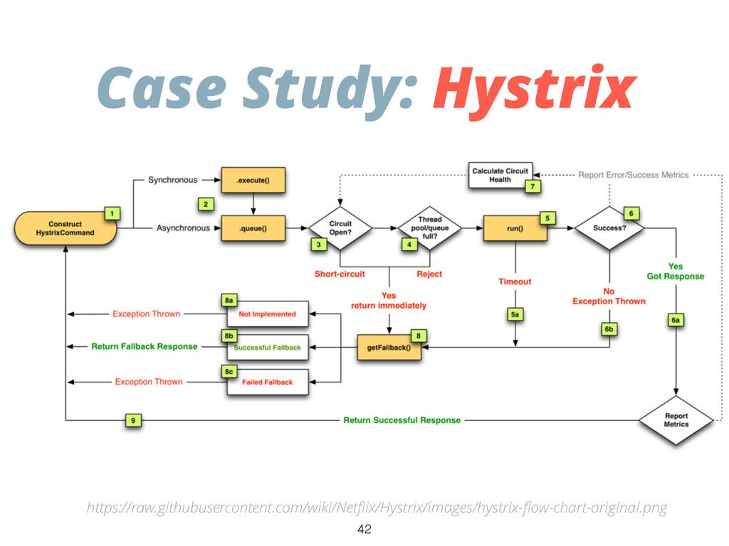 Case Study: Hystrix https://raw.githubuserconte...