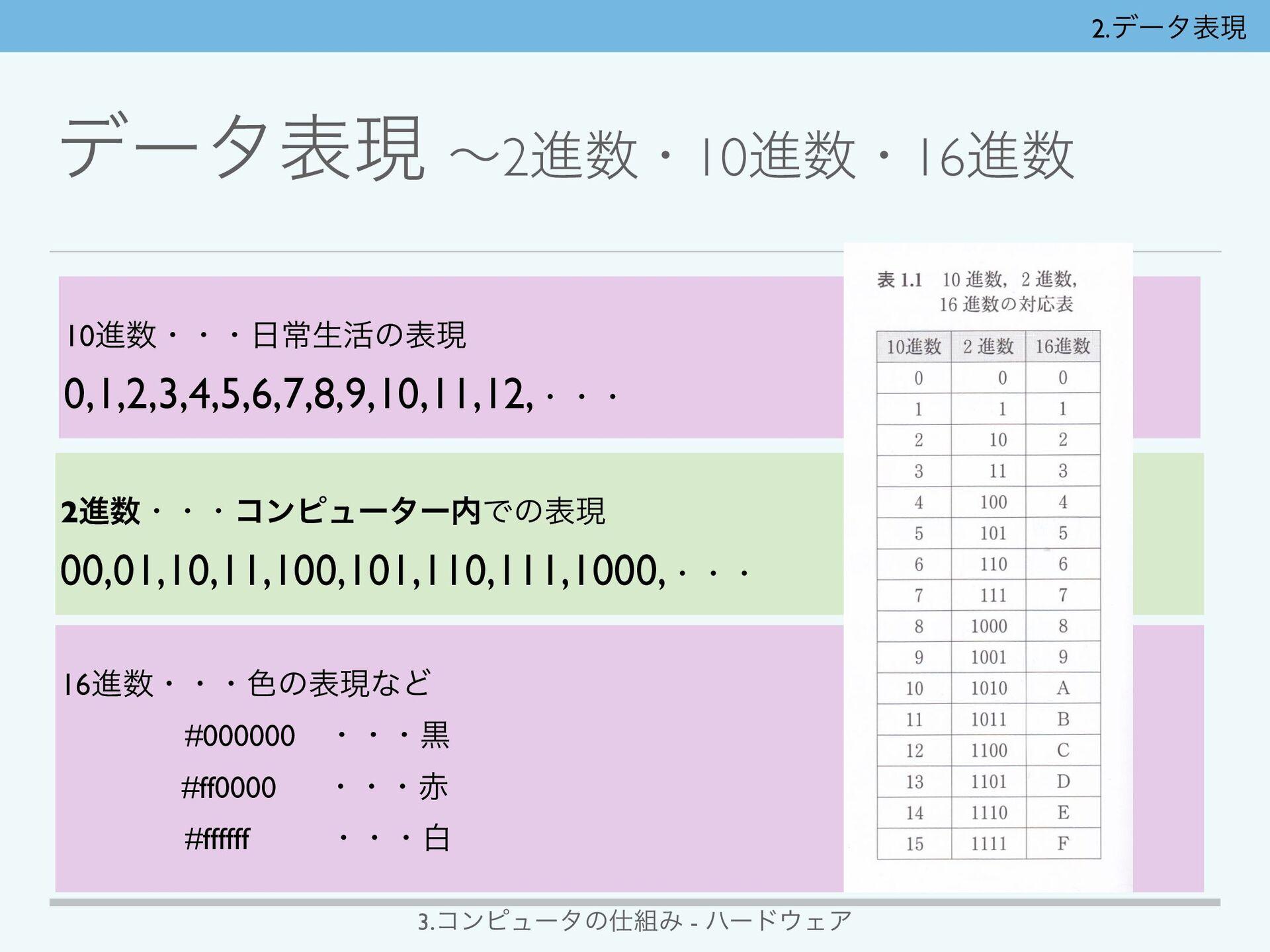 3.ίϯϐϡʔλͷΈ - ϋʔυΣΞ 2ϏοτͰදݱͰ͖Δͷ ɹɹ ɹ2ਐ → 10...