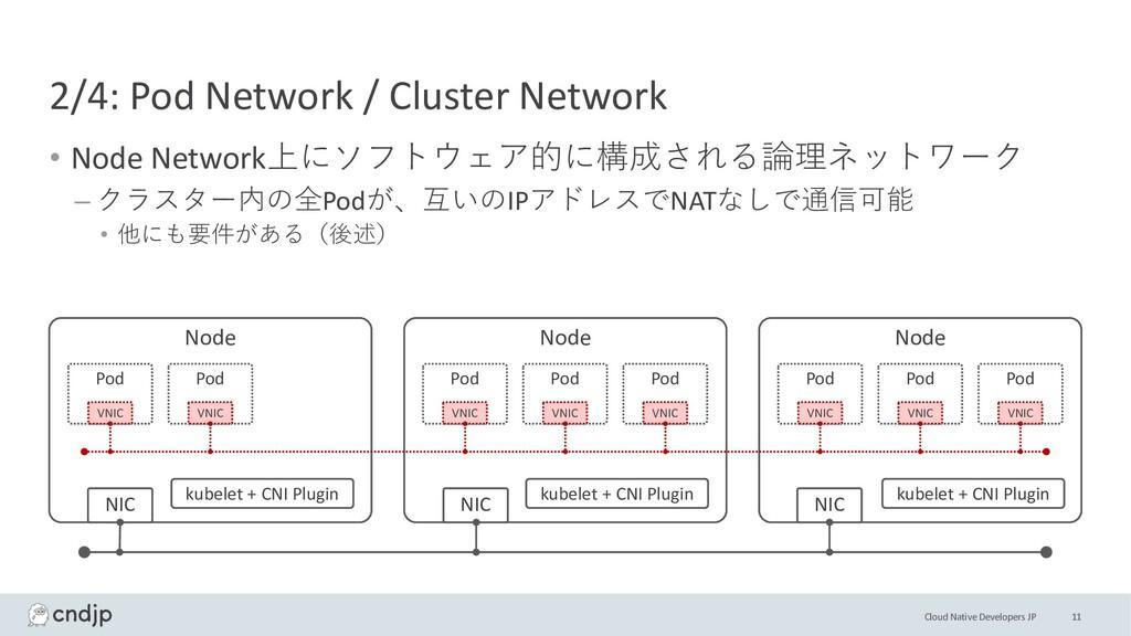 Cloud Native Developers JP 2/4: Pod Network / C...