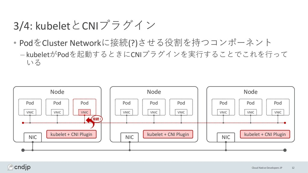 Cloud Native Developers JP 3/4: kubeletとCNIプラグイ...